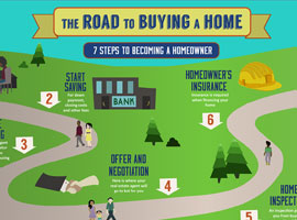 Things To Do Before Buying A House